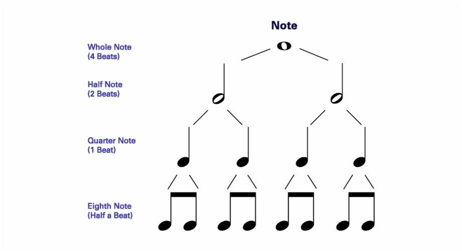 Notes Rhythms And Rests Symbol For Whole Note.