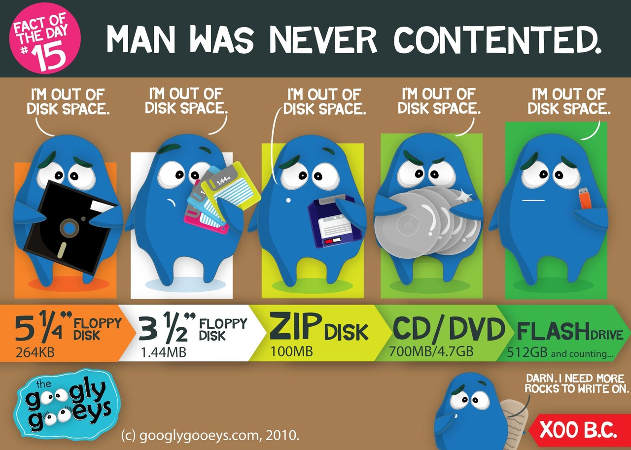 Fact of the Day #15: Man was never contented. Click here for more.