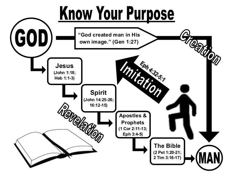 Know your purpose.