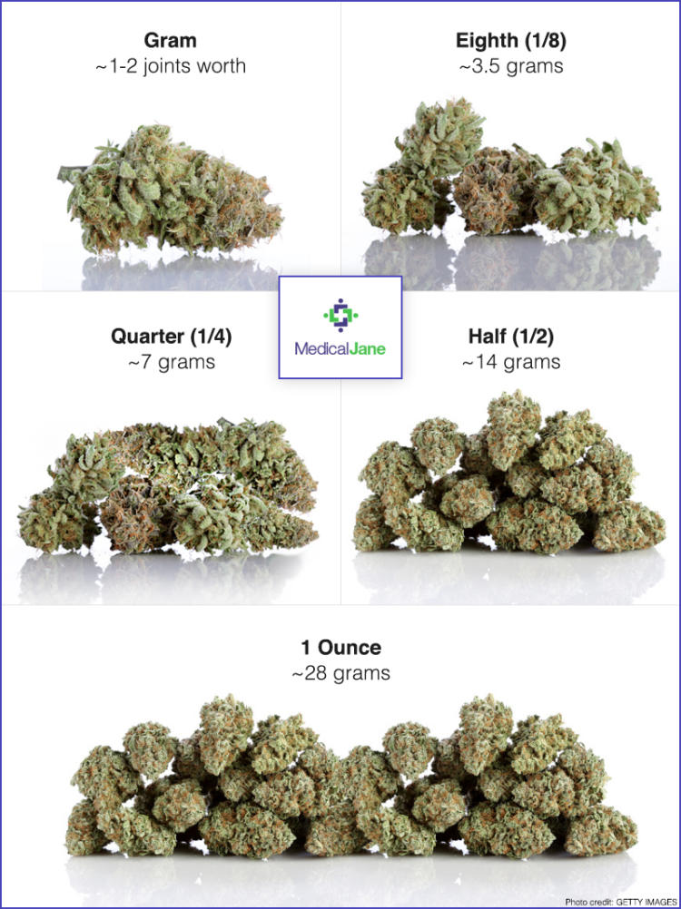 How Much Weed To Buy As A First.