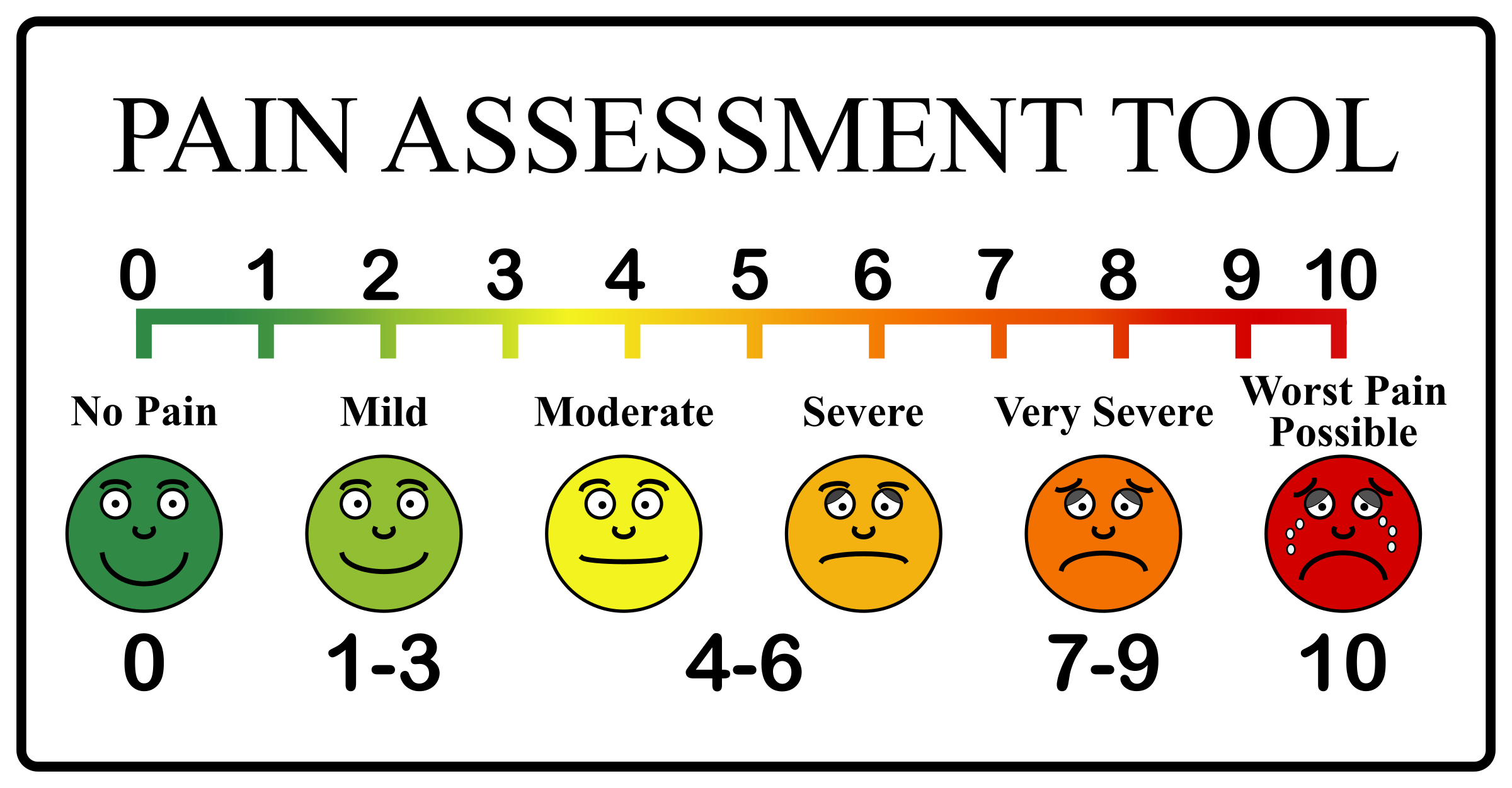 Pain Scale Clipart.