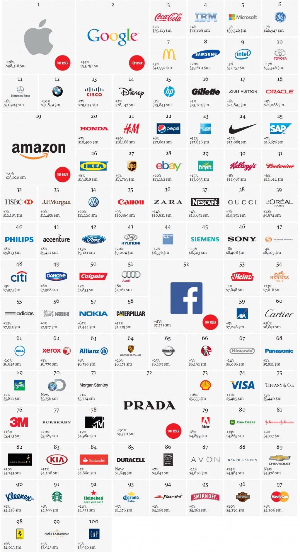 Best Global Brands: Apple ist wertvollste Marke der Welt.