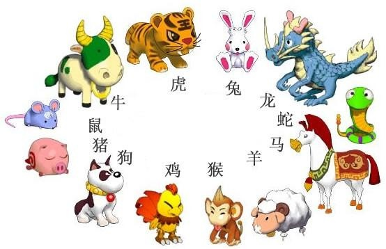 What are 12 animals of the Chinese zodiac?.