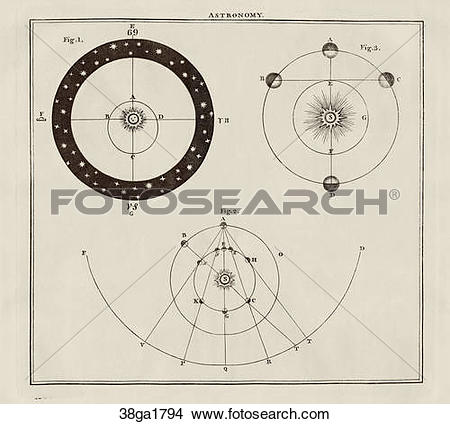 Drawings of Antique Astronomical Illustration (copper engraving.