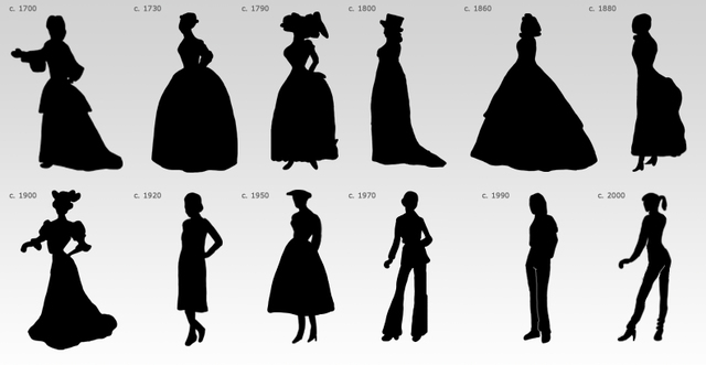 This visual timeline depicting the #transformation of female.