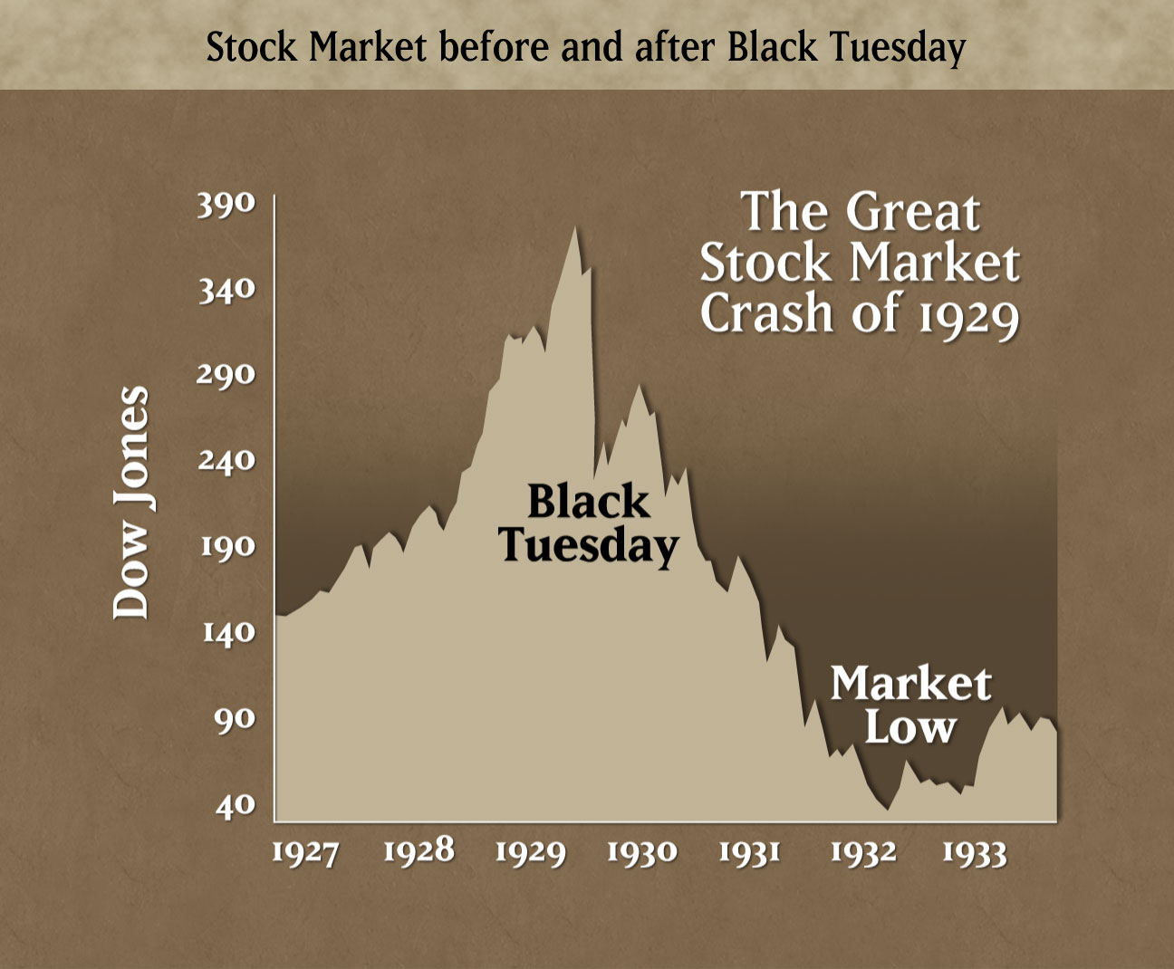 Stock Splitting And The Market Crash 1929.