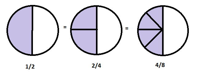 Equivalent Fractions.