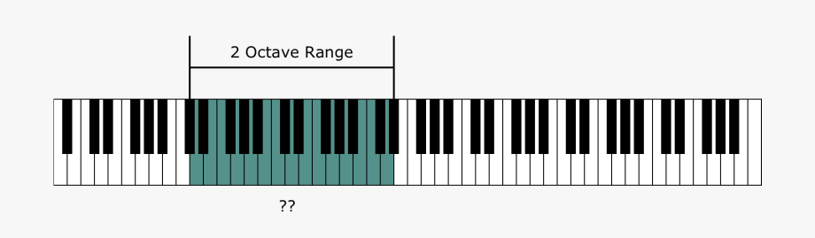 Instrument Range And The Piano Keyboard.