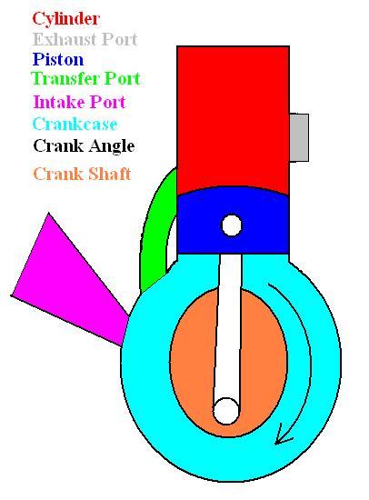 Engineering Acoustics/Sonic Supercharging of 2 Stroke Engines.