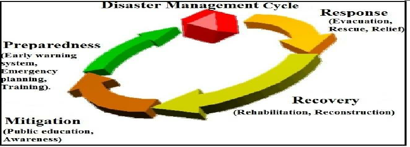 Disaster Management Cycle (Modified after Warfield, 2005).
