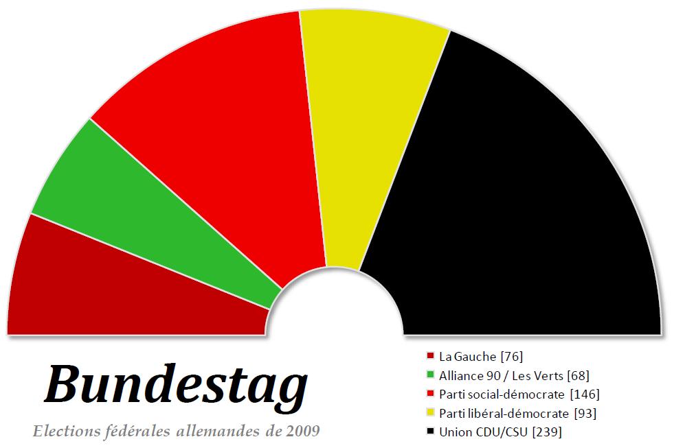 File:Bundestag 2009.png.