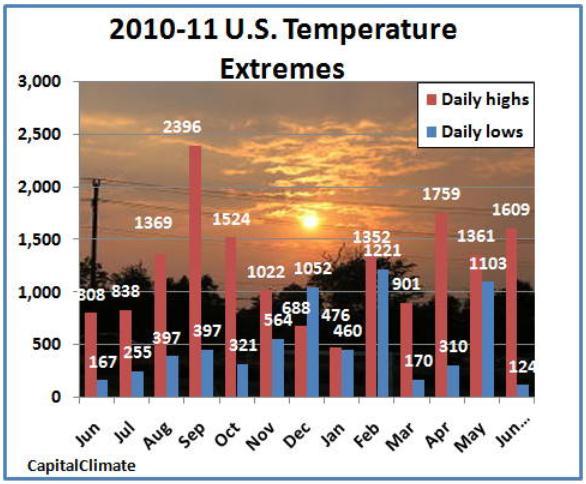 WeatherNation Headlines: July 26: Shrinking Heatwave.