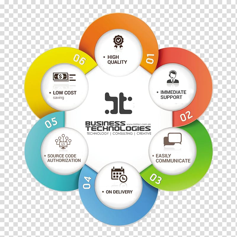 Saudi Vision 2030 Infographic Management, others transparent.