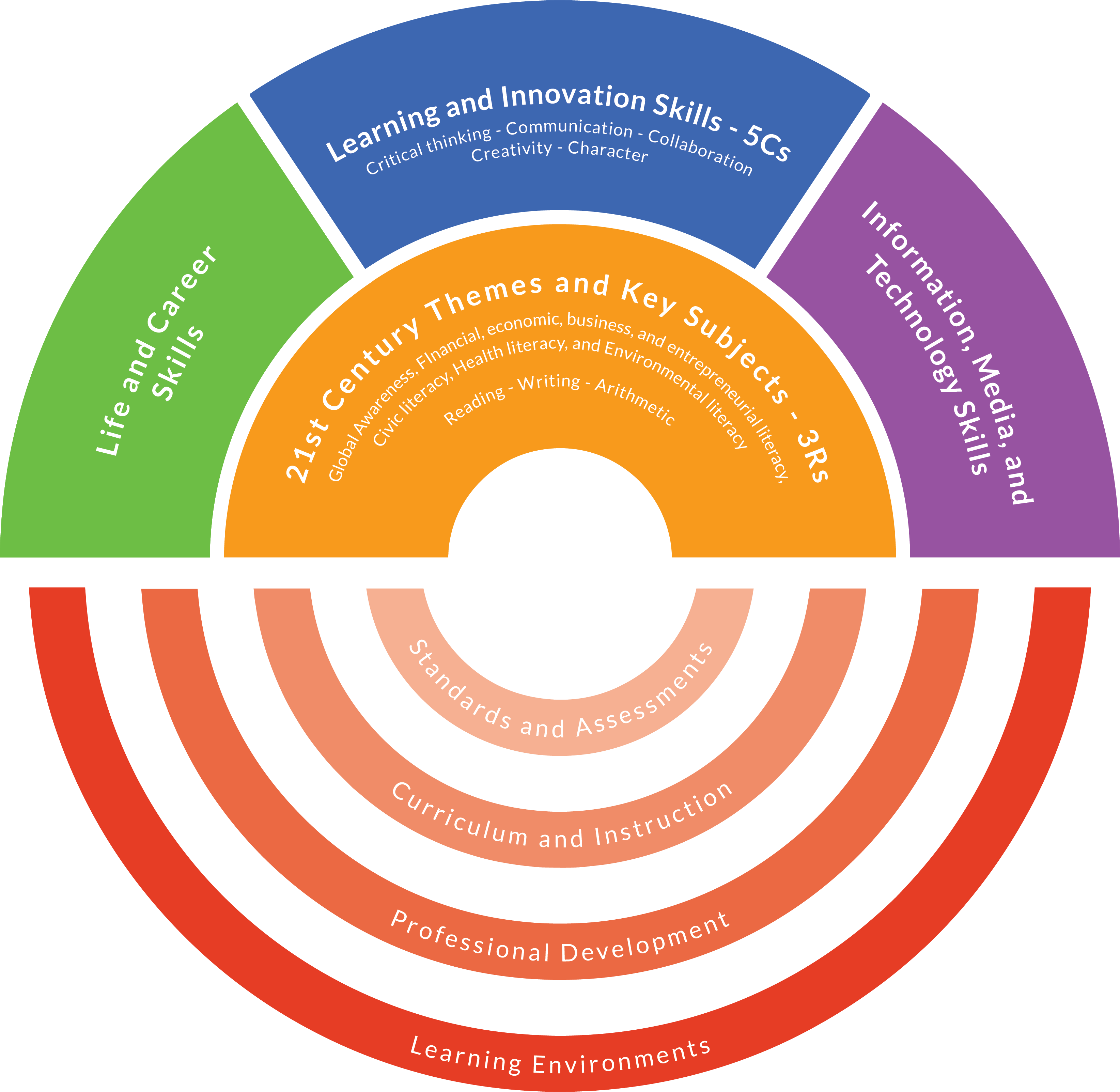 Framework for 21st Century Learning (An Infographic).