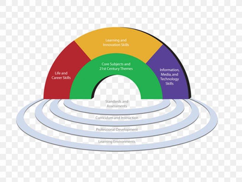 21st Century Skills Four Cs Of 21st Century Learning.