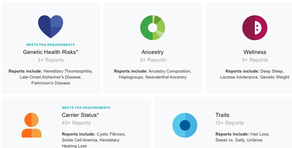 Expired] Amazon: 23andMe DNA/Genetic/Ancestry Test + 75 Reports For.