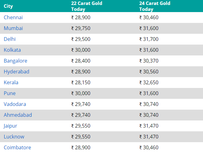 Are you buying gold? Shop on Amazon, get 100% off on making charges.