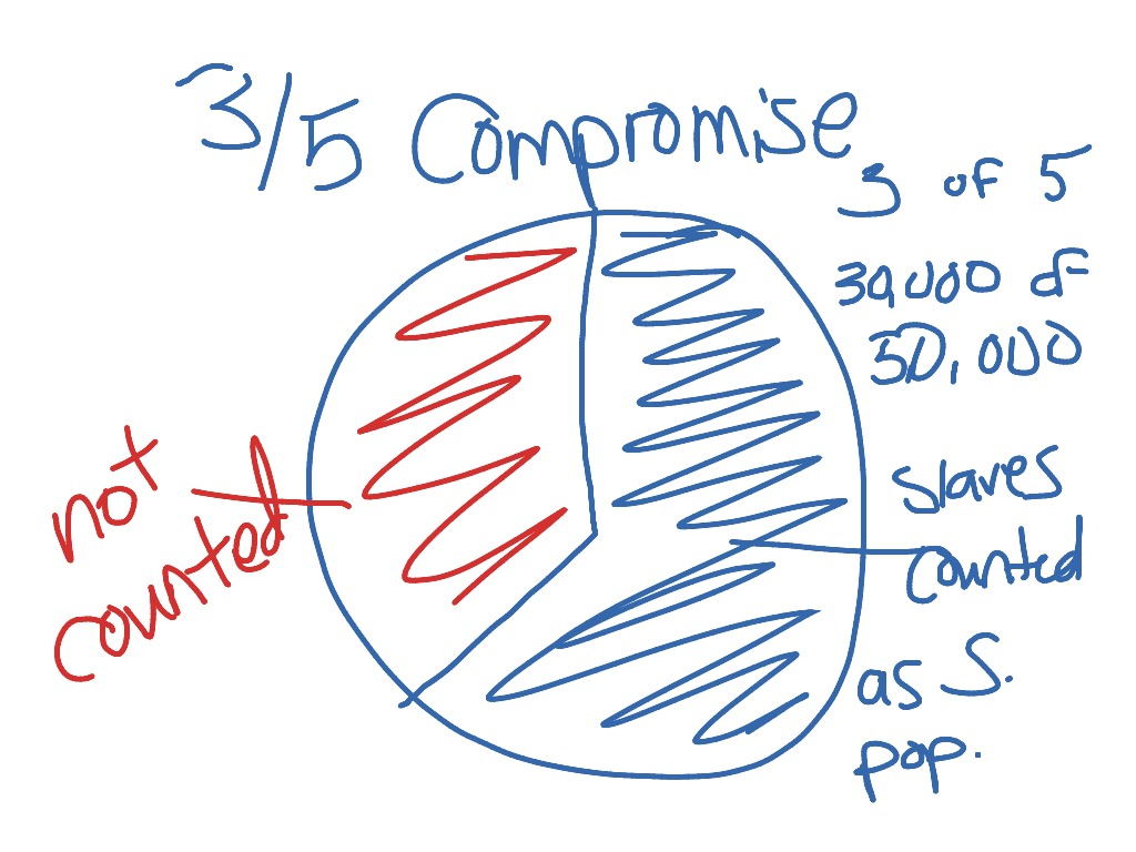 The Great Compromise Clipart.