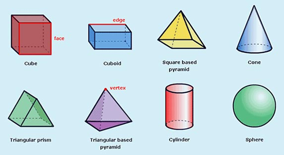 Figure 2 3 Dimensional 3 D Shapes Have Faces Edges And Vertices.