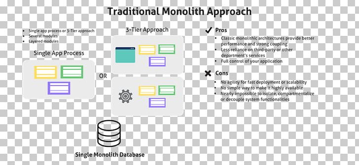 Microservices Monolithic Application Monolithic Architecture.