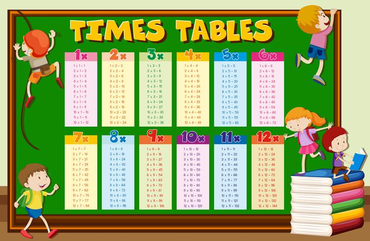 Times tables with kids climbing on board.