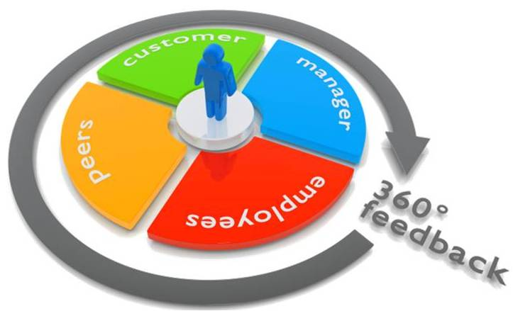 360 degree feedback software and why you need it.