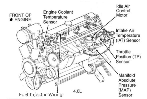 Jeep Wrangler 4.0 Engine Diagram.