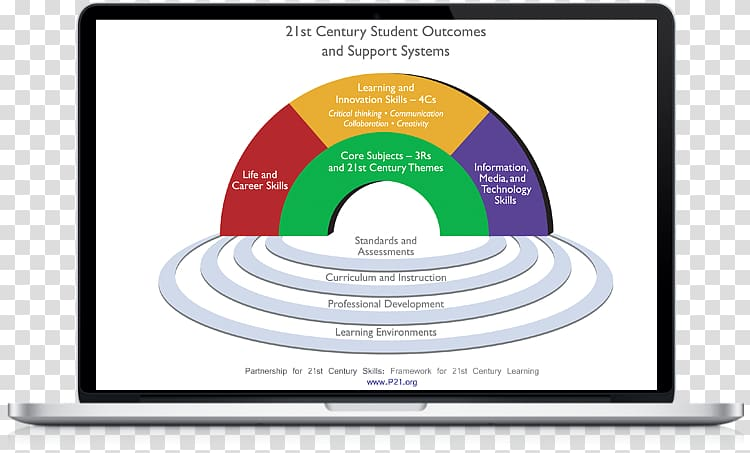 St century skills Four Cs of 21st century learning.