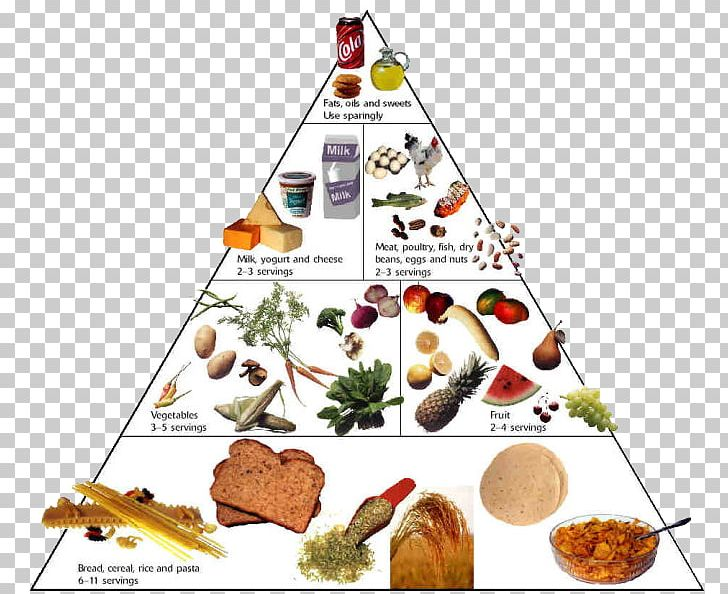Nutrient Food Pyramid Healthy Eating Pyramid Healthy Diet.