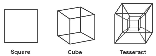 What is a tesseract cube? Is it 4 dimensions?.