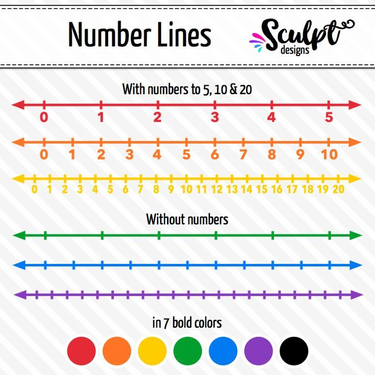 Number Lines Clip Art ~ Integers to 5, 10 & 20 ~ 7 Bold.