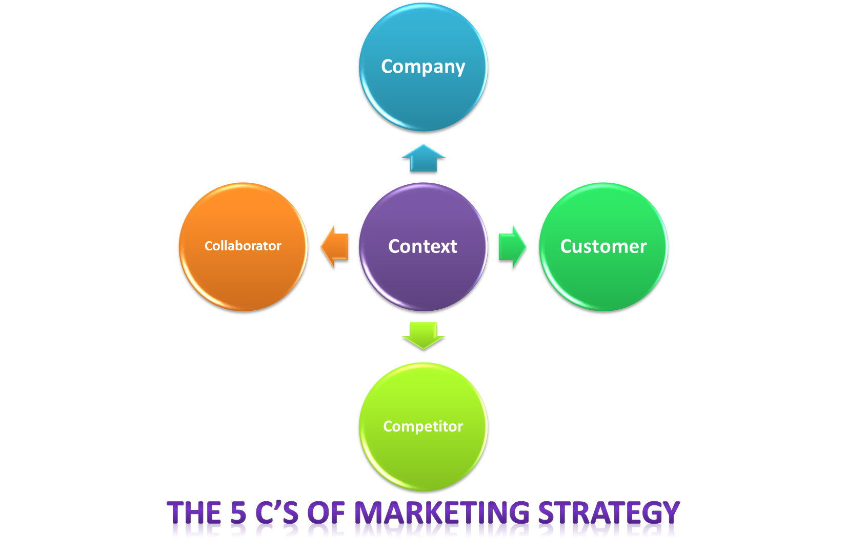 The 5 C\'s of Marketing.