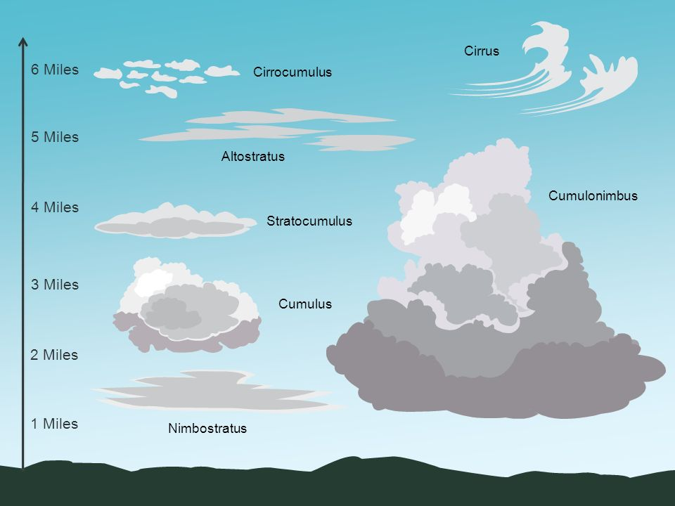 Cirrus cloud clipart.