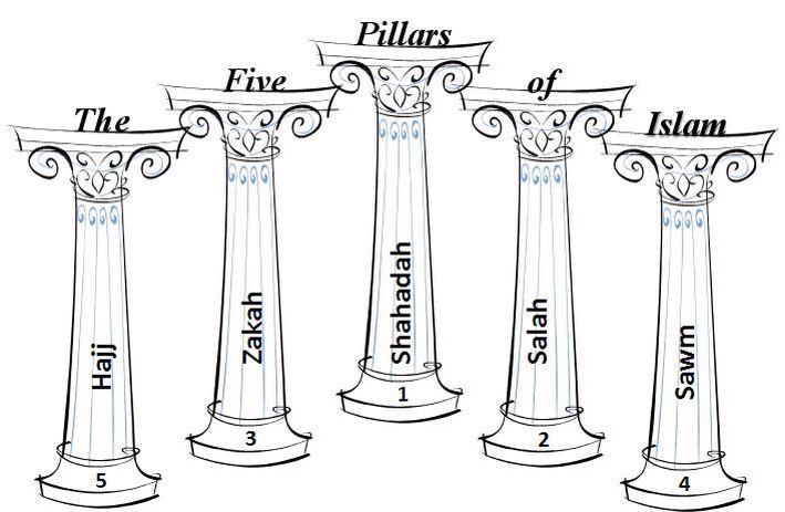 The Five Pillars of Islam.