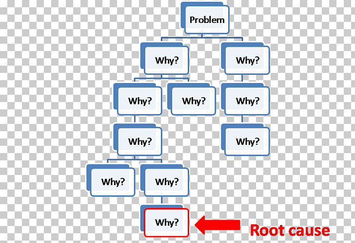 5 Whys Management Root cause analysis Six Sigma, root cause.