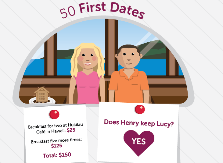 How Much?! Totting Up the Bill On Famous First Dates!.