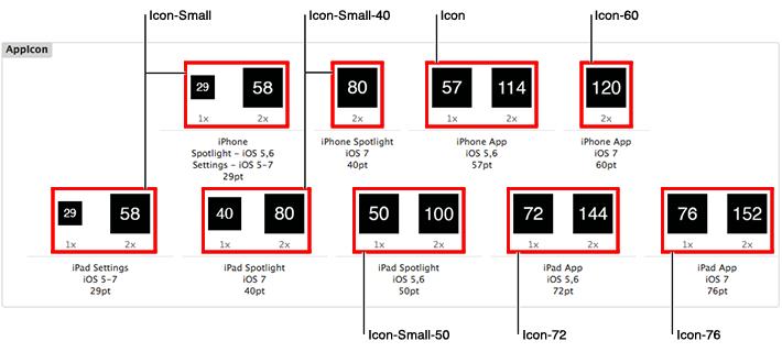 Iphone App Icon error 57 x 57 iOs Version < 7.0.