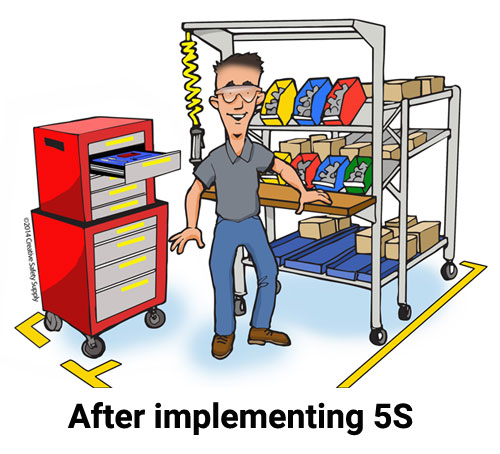 The 5S System [Lean Manufacturing Methodology].