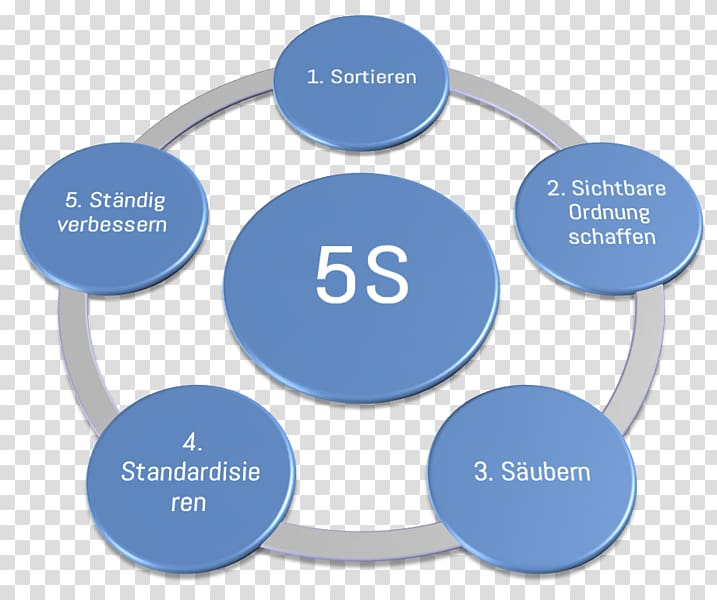 Lean manufacturing 5S Lean Management Production Muda, lean.