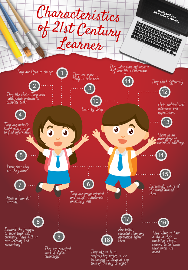Characteristics of 21st Century Learners.