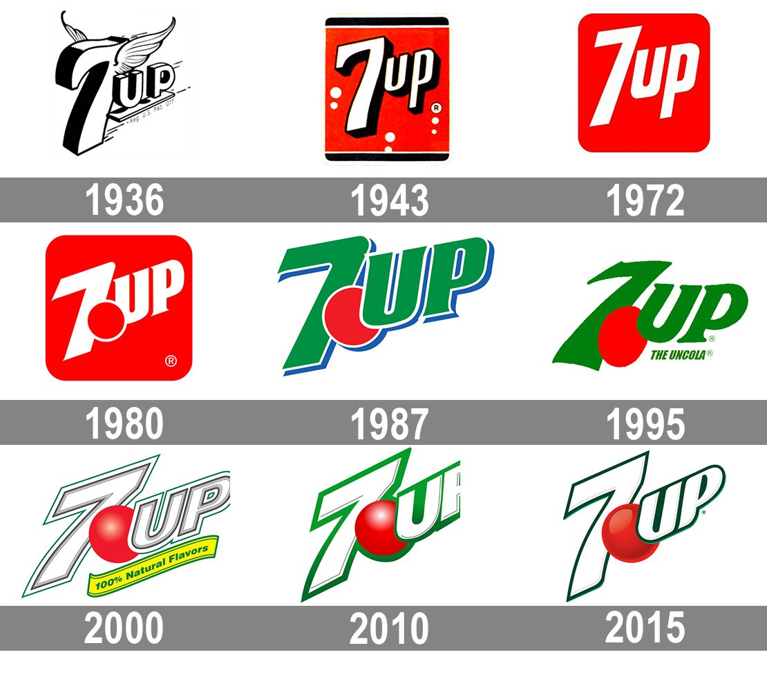 Meaning 7Up logo and symbol.