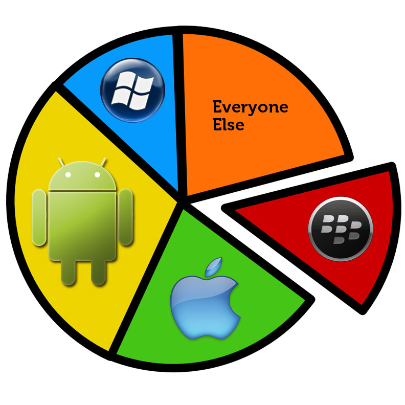 android pie chart.