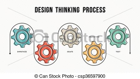 Vector Clipart of Design thinking process concept design in line.