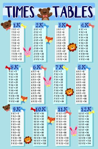 Times tables with cute animals background.