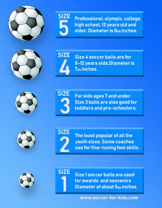 Five Things You Should Do In What Size Soccer Ball By Age.