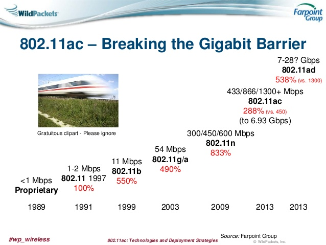 802.11ac: Technologies and Deployment Strategies with FarPoint Group.