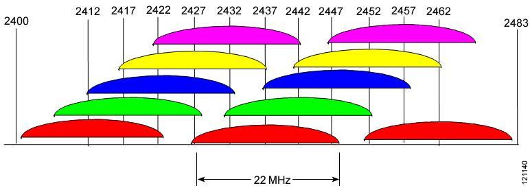 RF Basic Background: 2.4G and 5G Band (SW13087).