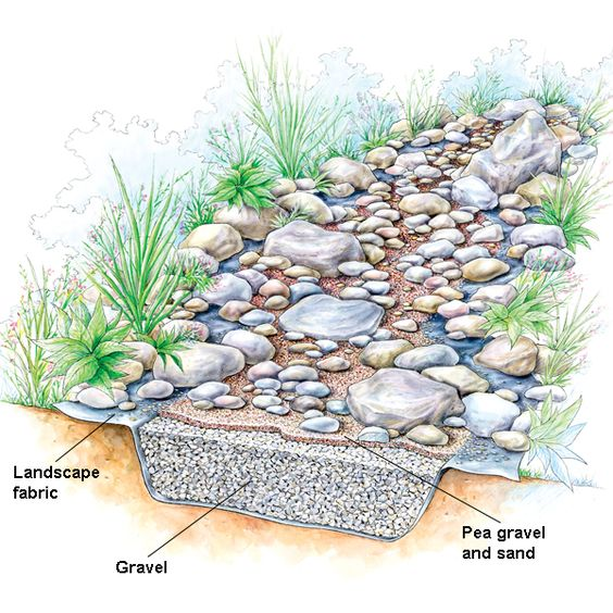 10 Ideas On Making Your Own Dry Creek Bed.