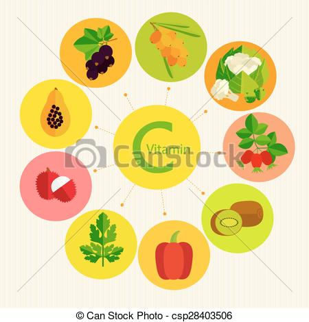 Vector Clipart of Vitamin C.