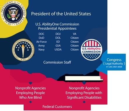 Executive Agencies.